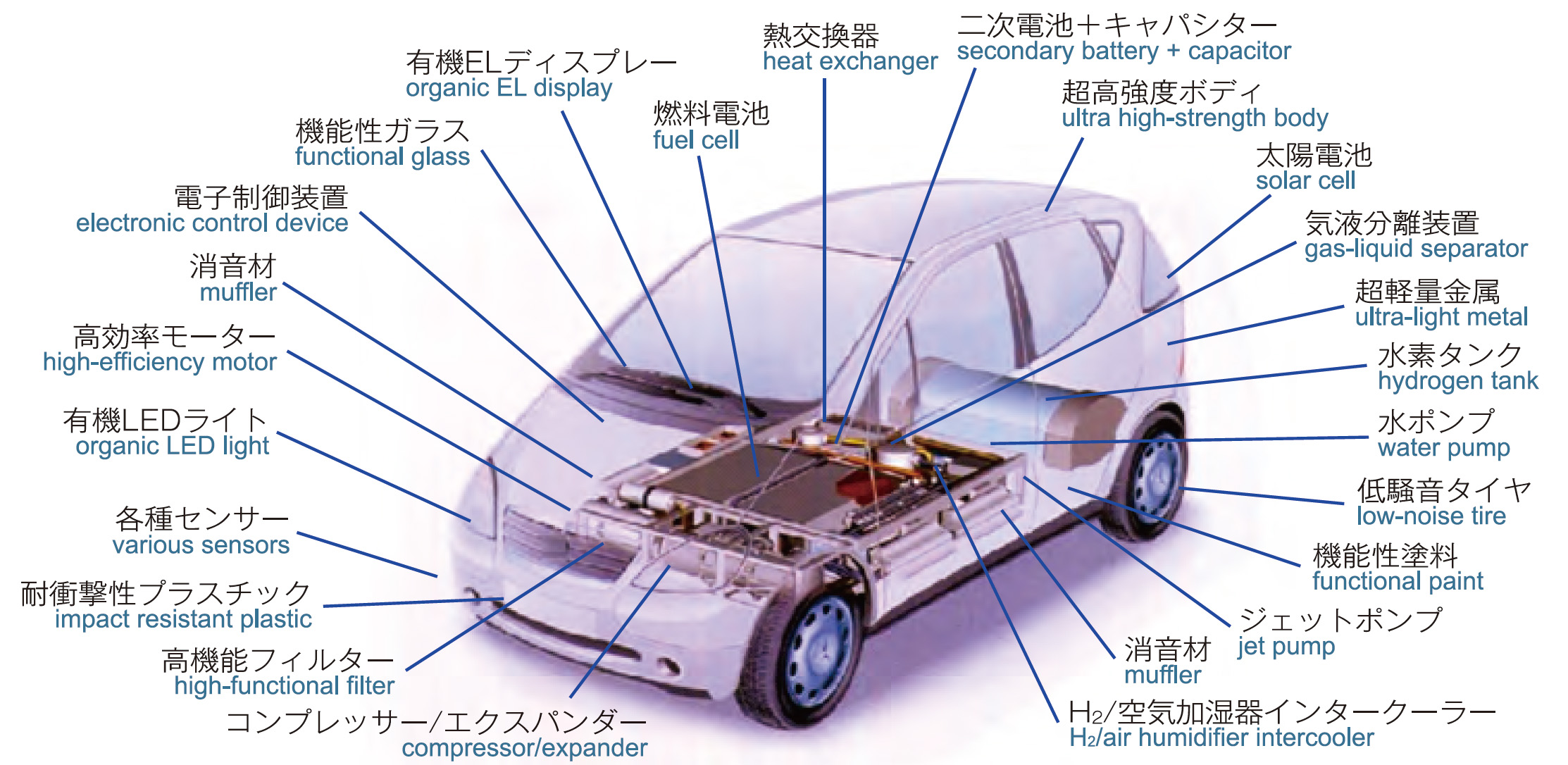Eco-Friendly Future-Oriented Automobiles to be Realized by Advanced Materials and Chemistry